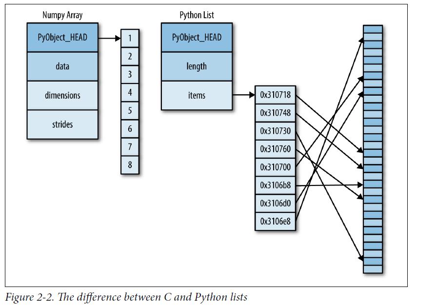 程式扎記: [ Py DS ] Ch2 - Introduction to NumPy (Part1)