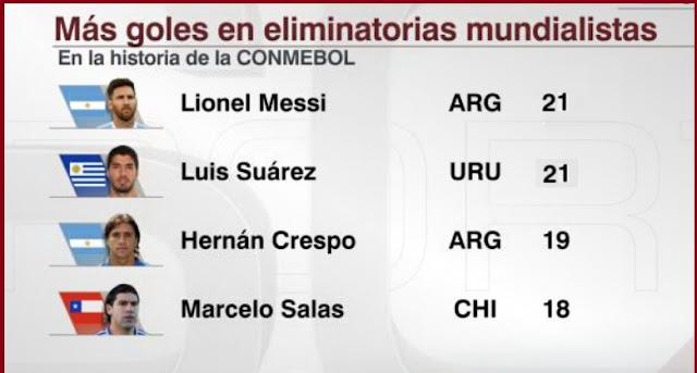Goleadores históricos Eliminatorias Sudamericanas
