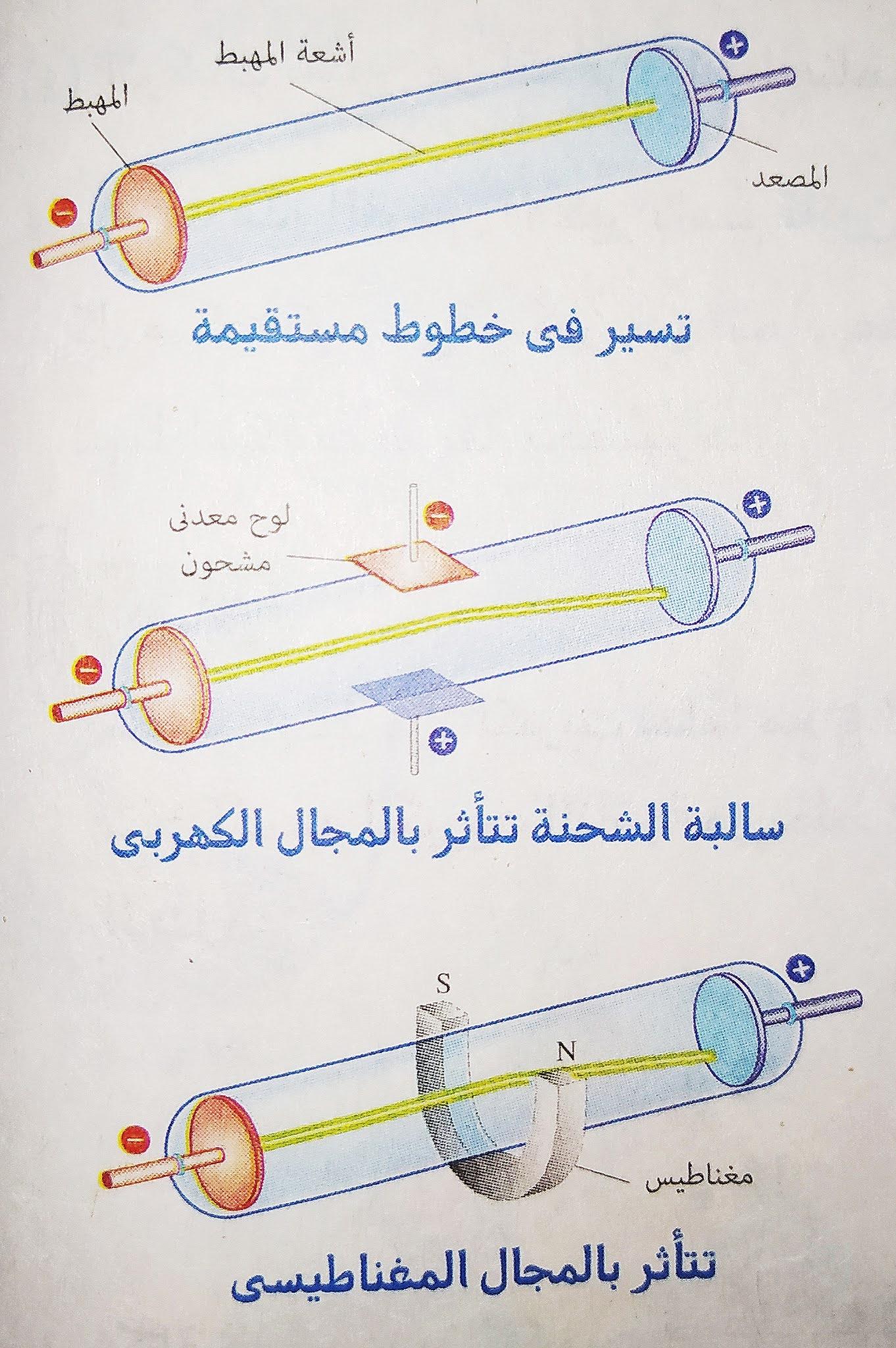 شرح بنية الذرة ( الصف الثاني الثانوي )