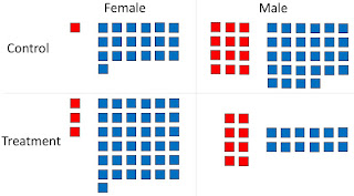 An example of Simpson's paradox, showing men and women being divided into treatment and control groups. Based on The Book of Why, by Judea Pearl and Dana MacKenzie.