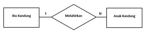 Contoh hubungan one to many diagram hubungan entitas