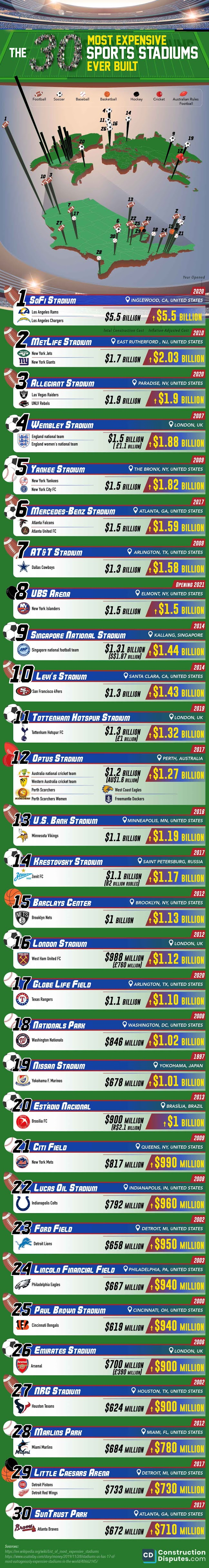 the-30-most-expensive-sports-stadiums-ever-built-infographic