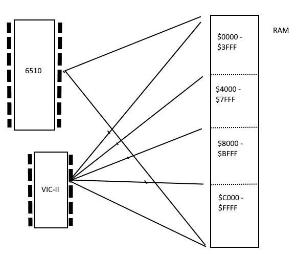 Commodore 8-bit Programming: Bitmap mode on the C64