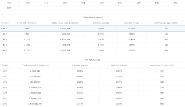 как пополнить счет на бирже okex com