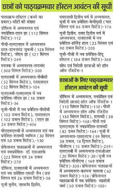 Allahabad University Hostel Form 2018 Fees Structure