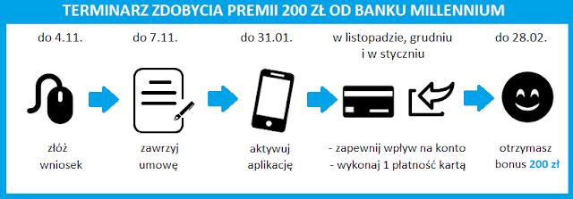 """Terminarz promocji """"Chwyć 200 zł"""" za konto w Banku Millennium"""