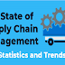 The State Of Supply Chain Management – Statistics and Trends #infographic