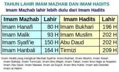 Sejarah Pembentukan Madzhab Dalam Islam