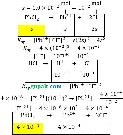 kelarutan PbCl2 dalam HCl pH 1