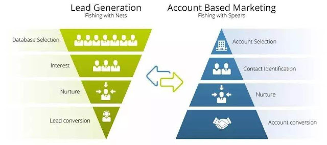 How do B2B enterprises do digital marketing from the perspective of users' whole life cycle?
