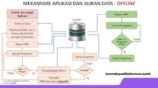 aplikasi_pmp_offline