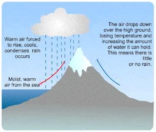 वृष्टि छाया क्षेत्र, भारत की जलवायु