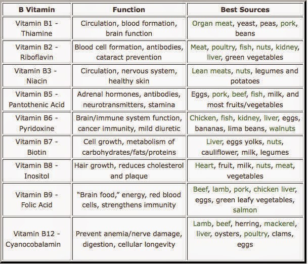Superfoods, Fitness and Nutrition: A Guide to the B Vitamins