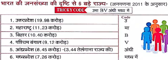 mp gk trick in hindi pdf