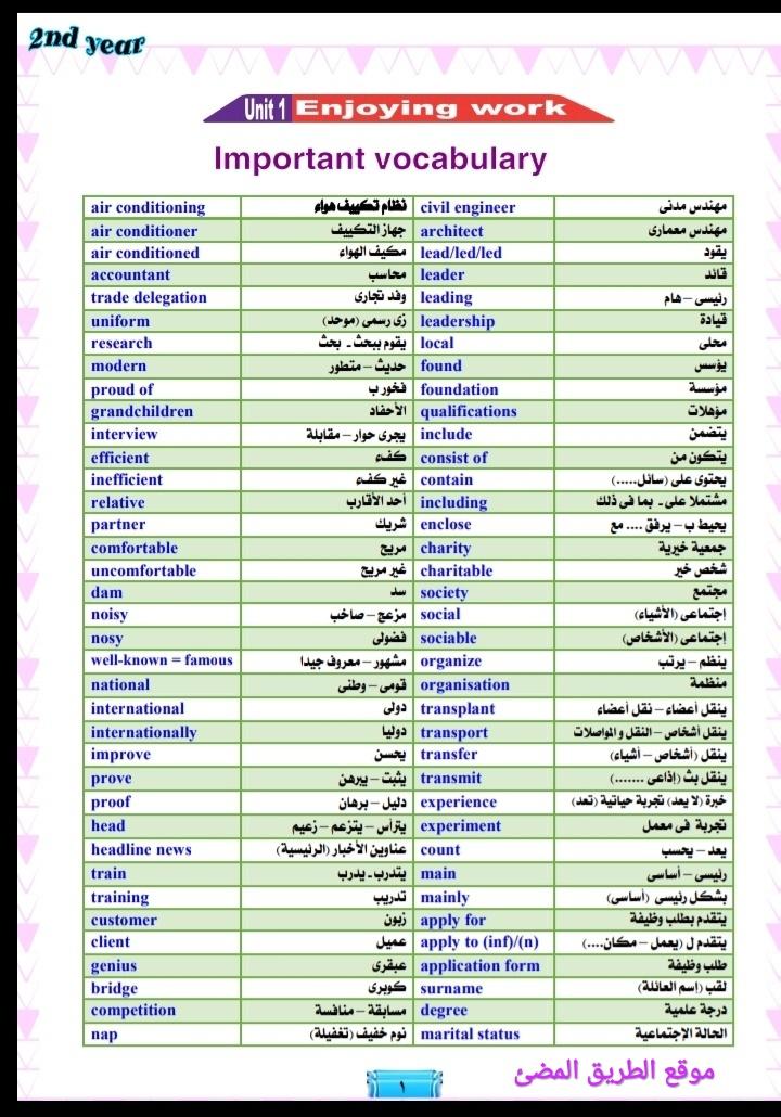 مذكرة اللغه الانجليزيه للصف الثاني الثانوي الترم الاول 2020 لمستر محمد فوزي