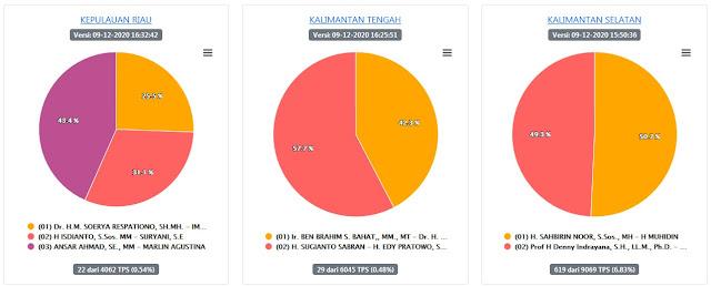 Hasil Cek Quick Count Pilkada Kepulauan Riau dan Kalimantan 2020