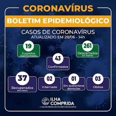 Ilha Comprida soma 43 casos positivos, 37 recuperados e 03 mortes de Coronavirus - Covid-19