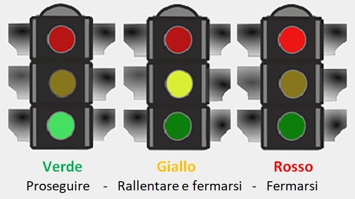 A cosa serve la luce gialla al semaforo