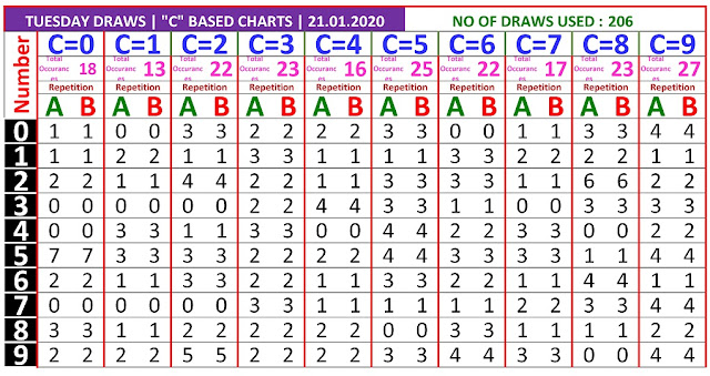 Kerala Lottery Winning Number Trending And Pending C based AB Chart on  21.01.2020