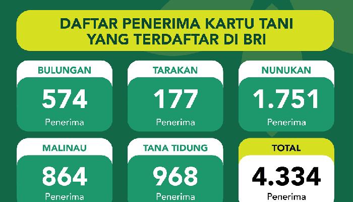 4.334 Kartu Tani Didistribusikan ke 3 KC BRI Kabupaten/Kota di Kaltara