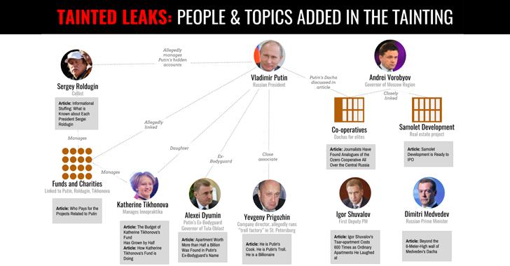 tainted-leaks