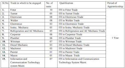 NPCIL, NPCIL Vacancy 2020, NPCIL Recruitment, npcil.nic.in, npcil.nic.in Vacancy, NPCIL Recruitment 2020, npcil.nic.in Trade Apprentices, npcil.nic.in, Trade Apprentices Recruitment 2020