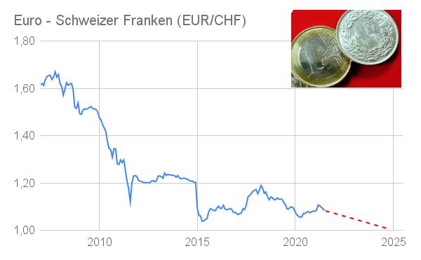 Euro Schweizer Franken Kurs 2007 bis 2021 mit Prognose 2025
