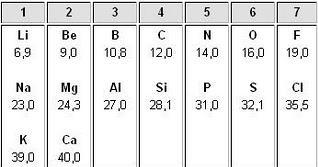 Fsica y qumica tabla peridica john newlands observ a mediados del mismo siglo que al ordenar los elementos en orden creciente de sus masas atmicas el octavo elemento resultaba tener urtaz Choice Image