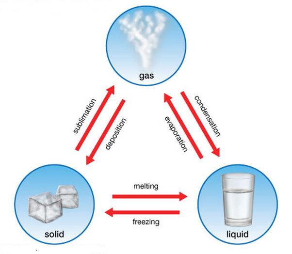 gas liquid solid