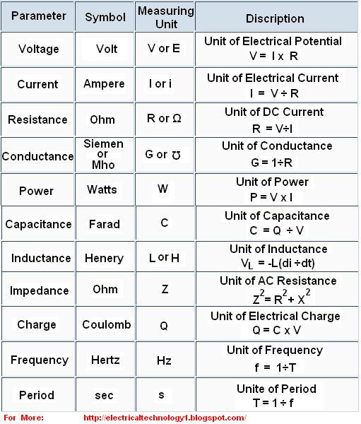 Electrical Technology  Basic Electrical Formulas