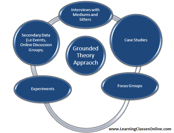 grounded theory meaning, grounded theory definition, grounded theory history, grounded theory types, grounded theory features and characteristics, grounded theory steps, grounded theory process, grounded theory limitations, grounded theory in Research, grounded theory pdf ppt SlideShare notes free download pdf Wikipedia in English for research