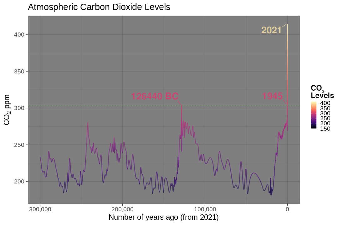 Carbon dioxide levels over the last 300 thousand years