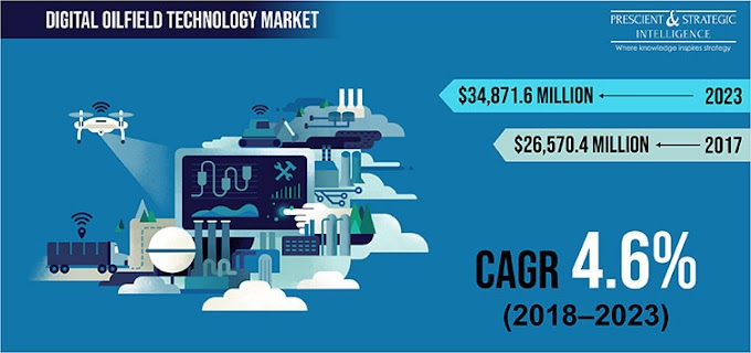 How is Growing Energy Demand Contributing in Digital Oilfield Technology Market Growth?