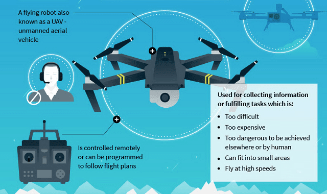 20 Ways Drones will Shape your Future