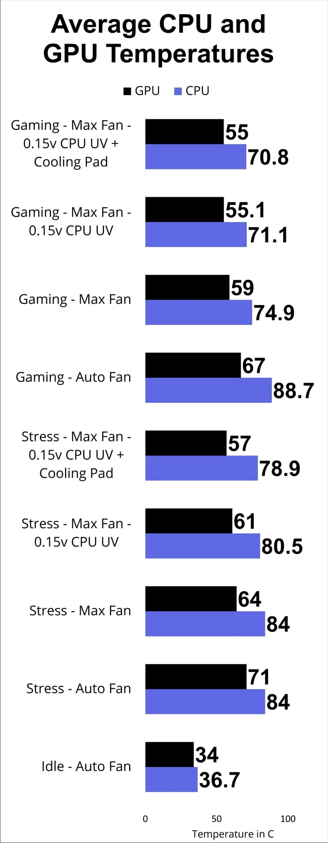 Average CPU and GPU temperatures measured during different modes of stress tests using AIDA64 and gaming test on Acer Nitro 5 AN515.
