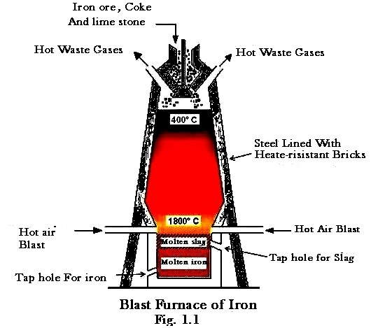 Blast furnace for iron