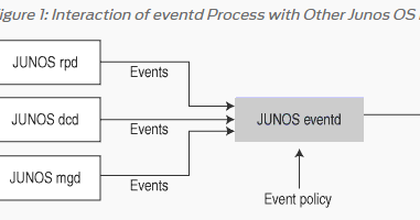Junos Log Daemon | Network Oh Network!