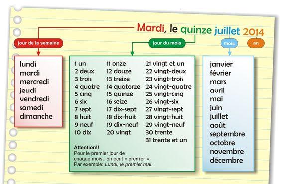 Z życia wzięte #5 - Podawanie dat - podawanie dat w nagłówku listu 2 - Francuski przy kawie