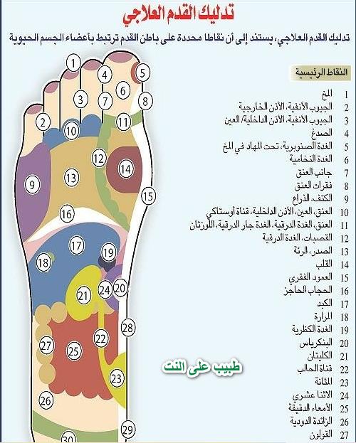 مساج القدمين وفوائده الصحيه