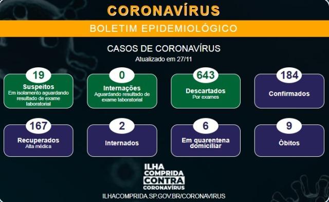 Ilha Comprida registra novo óbito, e soma 9 mortes por Coronavirus - Covid-19