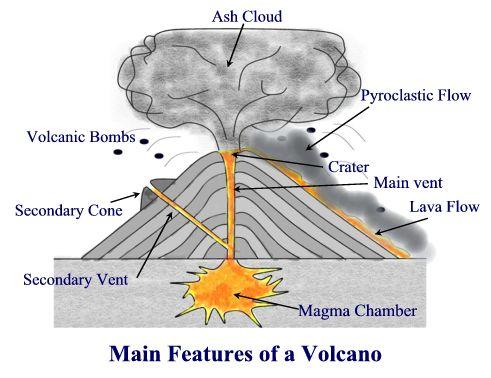Hawaii Volcanoes: The Hawaiian Islands (and How the
