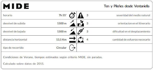 Datos MIDE ruta Ten y Pileñes desde Ventaniella