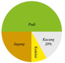 Diagram soal
