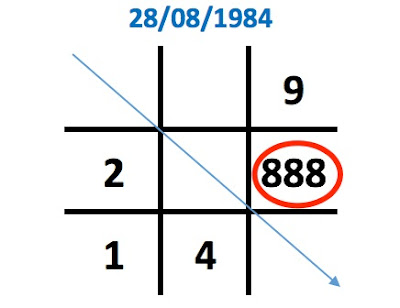 Ý nghĩa con số 8 trong biểu đồ ngày sinh (Thần số học)