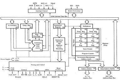 ARCHITECTURE PDF RAMESH GAONKAR MICROPROCESSOR BY