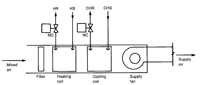 SINGLE ZONE AIR HANDLING UNIT (AHU) BASIC AND TUTORIALS