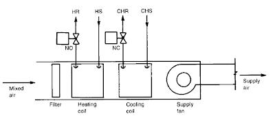 SINGLE ZONE AIR HANDLING UNIT (AHU) BASIC AND TUTORIALS