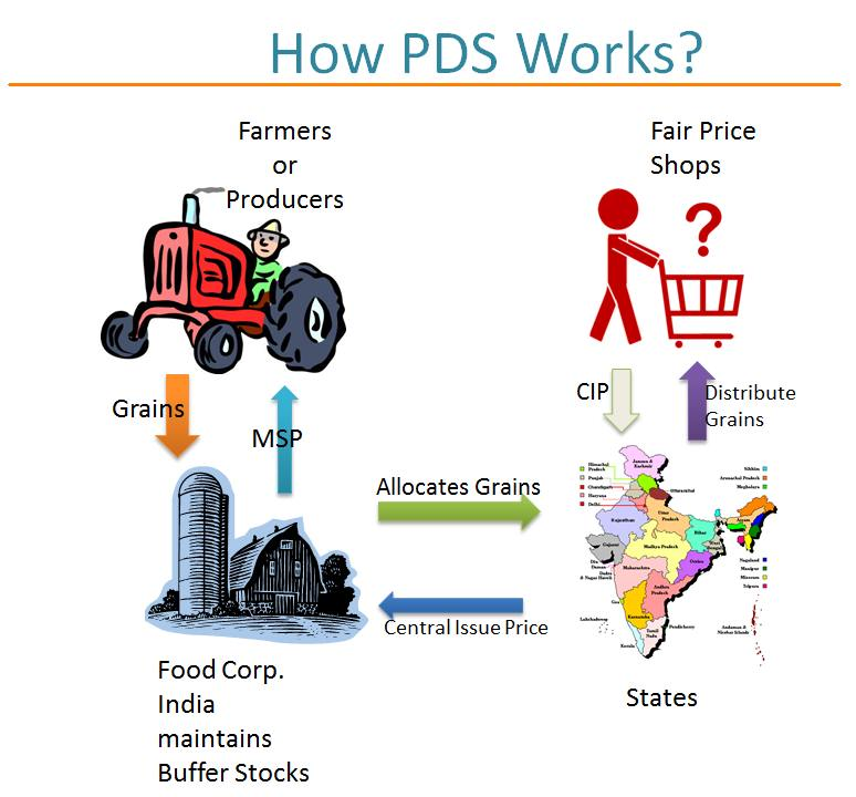 food security in india essay Short essay on 'conserve water,  100- 200 words essays, notes, articles, debates, paragraphs & speech in english  history of lic of india (200 words.