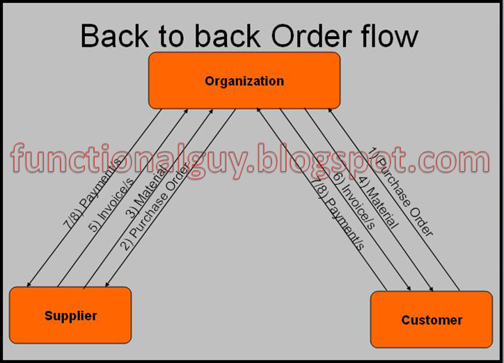 Functional Guy- Devendra Gulve: Back-to-Back Order Cycle