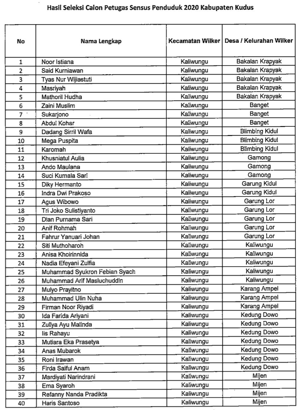 Hasil Seleksi Akhir Calon Petugas Sensus Penduduk 2020, berikut ini kami lampirkan sesuai dari sumber web Badan Pusat Statistik Kabupaten Kudus